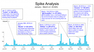 Graph on spike analysis data from the study.