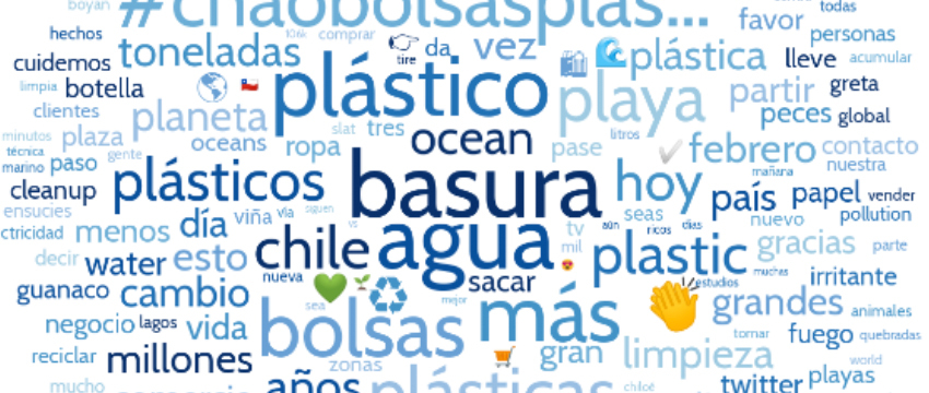 Word cloud of popular terms found in study